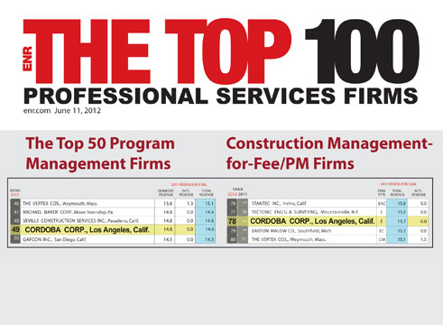 The Top 100 Professional Services Firms